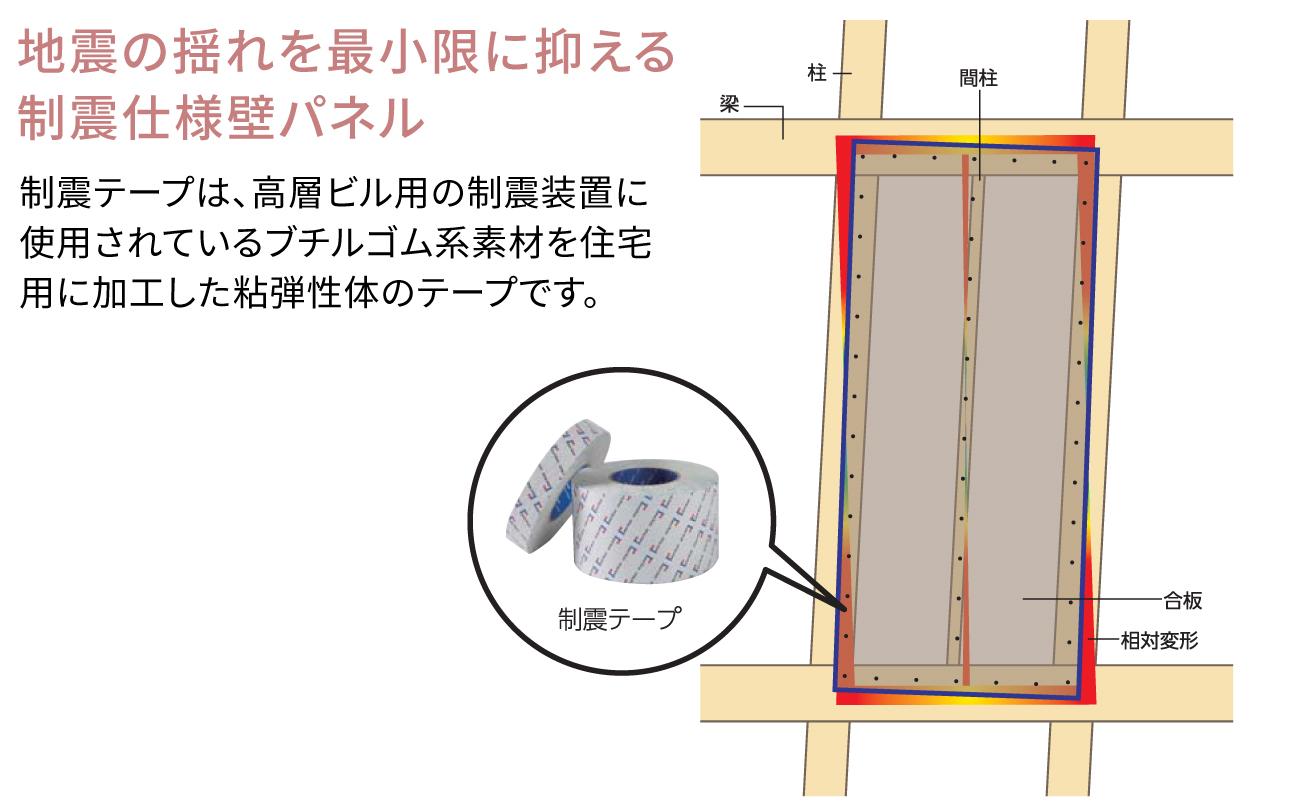地震の揺れを最小限に抑える制震仕様壁パネル
