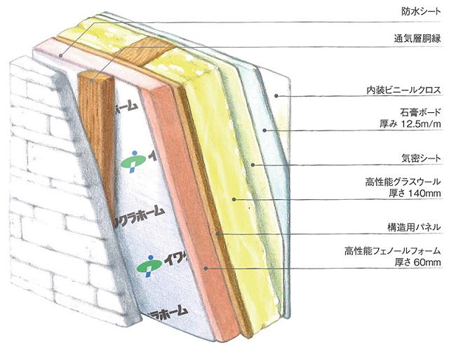 内外ダブル断熱の構造