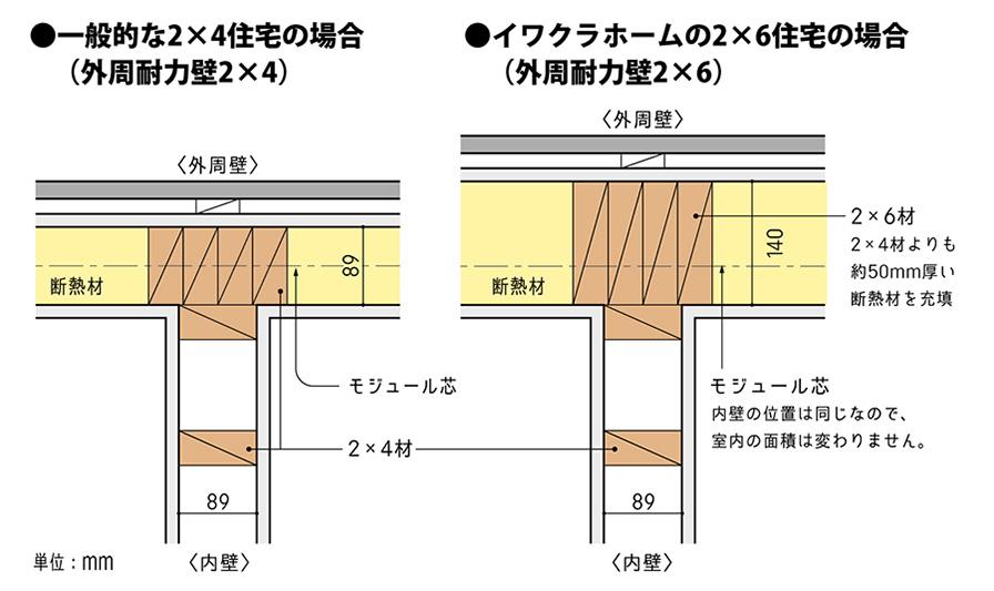 ツーバイフォー材とツーバイシックス材の比較