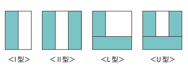 I型、Ⅱ型、L型、U型の4種類